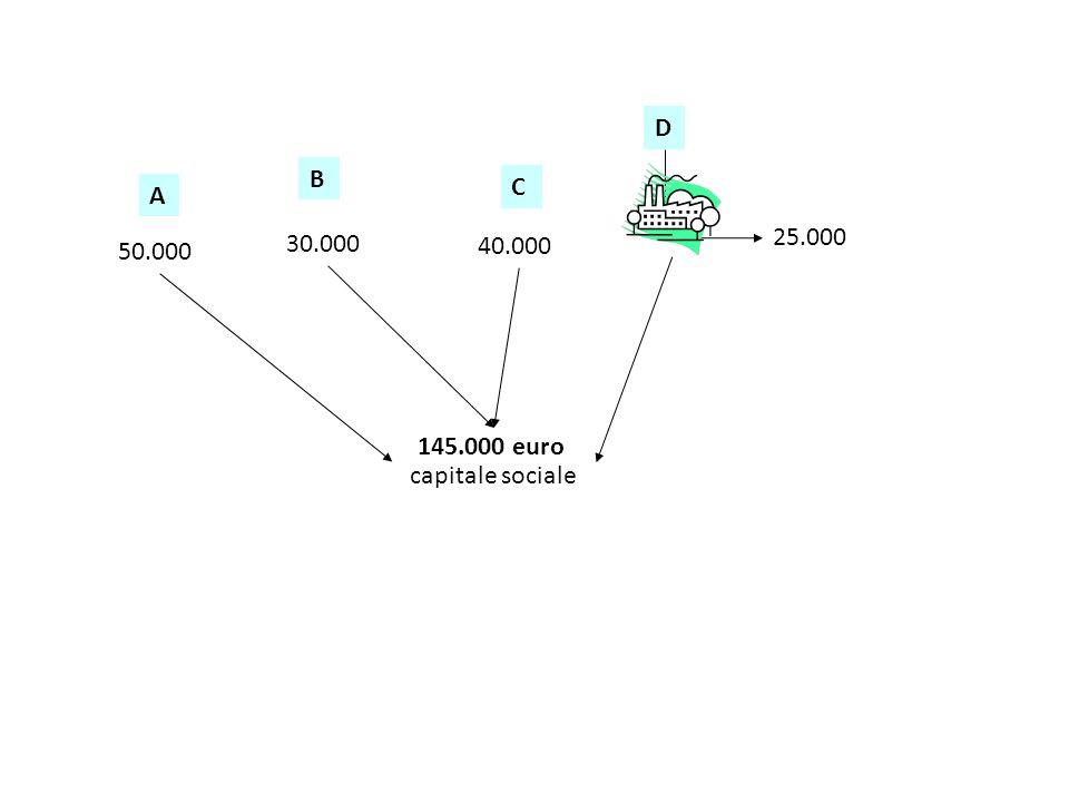 A 50.000 B 30.000 C 40.000 D 25.000 145.000 euro capitale sociale