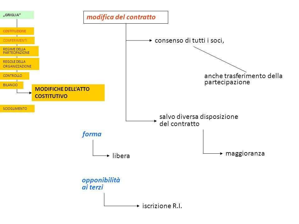modifica del contratto consenso di tutti i soci, anche trasferimento della partecipazione salvo diversa disposizione del contratto GRIGLIA REGOLE DELLA ORGANIZZAZIONE BILANCIO MODIFICHE DELLATTO COSTITUTIVO CONFERIMENTI COSTITUZIONE REGIME DELLA PARTECIPAZIONE SCIOGLIMENTO CONTROLLO maggioranza forma libera opponibilità ai terzi iscrizione R.I.