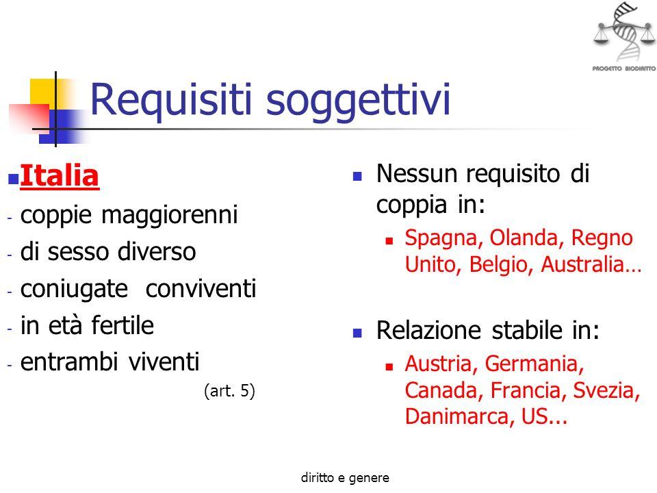 diritto e genere Requisiti soggettivi Italia - coppie maggiorenni - di sesso diverso - coniugate conviventi - in età fertile - entrambi viventi (art.