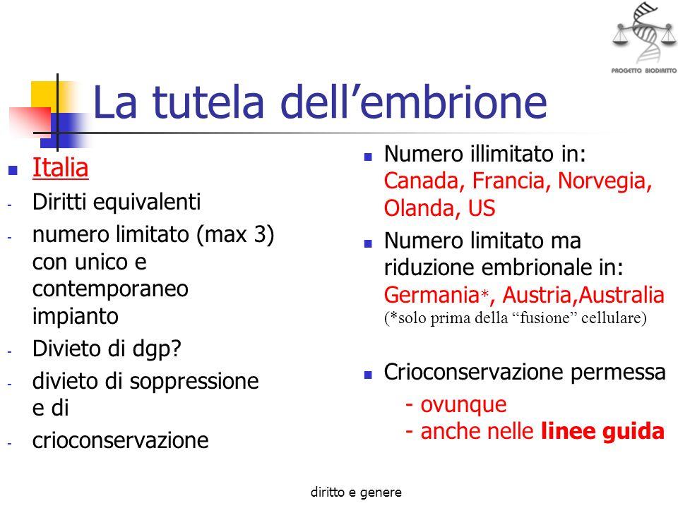 diritto e genere La tutela dellembrione Italia - Diritti equivalenti - numero limitato (max 3) con unico e contemporaneo impianto - Divieto di dgp.