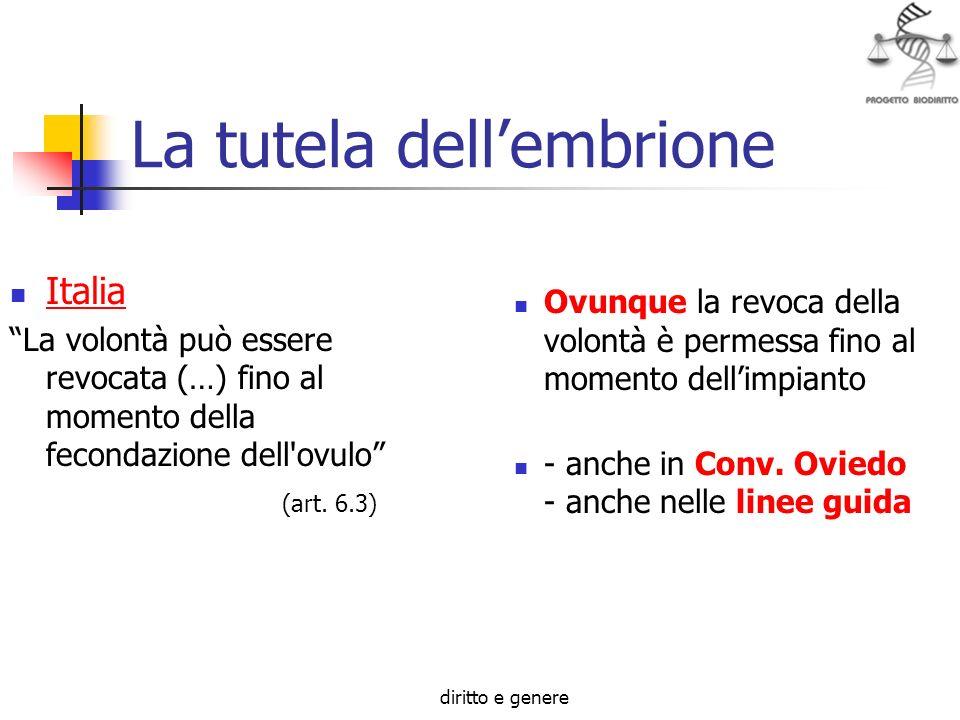 diritto e genere La tutela dellembrione Italia La volontà può essere revocata (…) fino al momento della fecondazione dell'ovulo (art. 6.3) Ovunque la