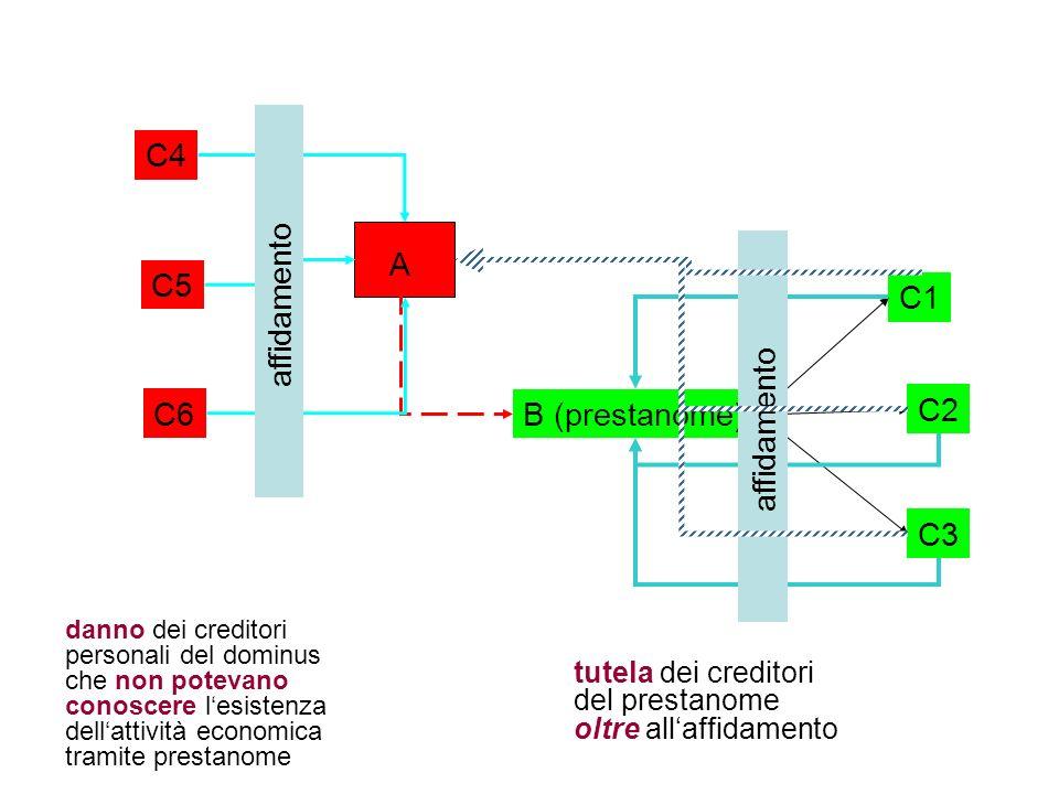 A B (prestanome) C1 C2 C3 affidamento C4 C5 C6 affidamento danno dei creditori personali del dominus che non potevano conoscere lesistenza dellattivit
