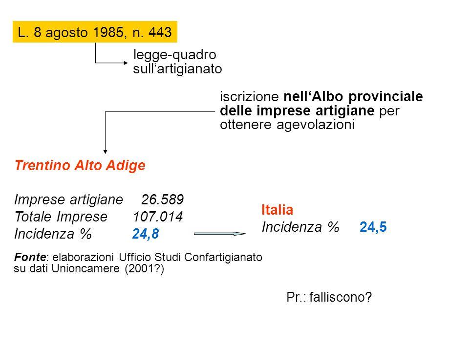 L. 8 agosto 1985, n. 443 legge-quadro sullartigianato iscrizione nellAlbo provinciale delle imprese artigiane per ottenere agevolazioni Trentino Alto