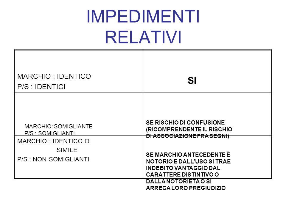 IMPEDIMENTI RELATIVI MARCHIO : IDENTICO P/S : IDENTICI SI MARCHIO : IDENTICO O SIMILE P/S : NON SOMIGLIANTI MARCHIO: SOMIGLIANTE P/S : SOMIGLIANTI SE RISCHIO DI CONFUSIONE (RICOMPRENDENTE IL RISCHIO DI ASSOCIAZIONE FRA SEGNI) SE MARCHIO ANTECEDENTE È NOTORIO E DALLUSO SI TRAE INDEBITO VANTAGGIO DAL CARATTERE DISTINTIVO O DALLA NOTORIETÀ O SI ARRECA LORO PREGIUDIZIO