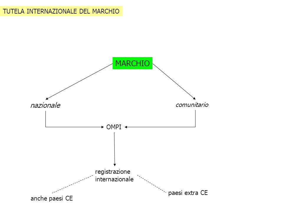 MARCHIO nazionale OMPI registrazione internazionale comunitario paesi extra CE anche paesi CE TUTELA INTERNAZIONALE DEL MARCHIO