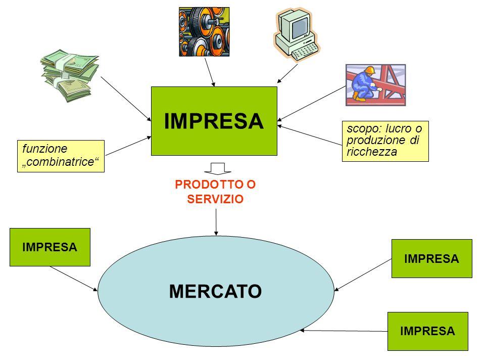 IMPRESA PRODOTTO O SERVIZIO MERCATO IMPRESA scopo: lucro o produzione di ricchezza funzione combinatrice