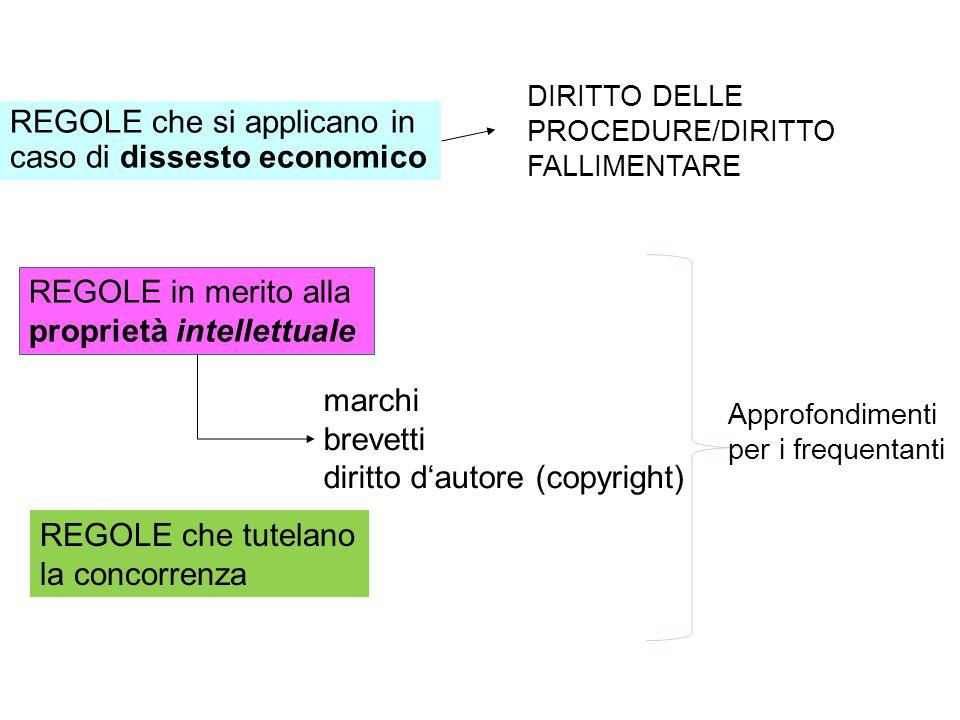 REGOLE che si applicano in caso di dissesto economico REGOLE in merito alla proprietà intellettuale marchi brevetti diritto dautore (copyright) REGOLE