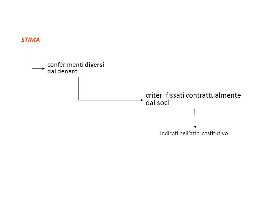 STIMA conferimenti diversi dal denaro criteri fissati contrattualmente dai soci indicati nellatto costitutivo