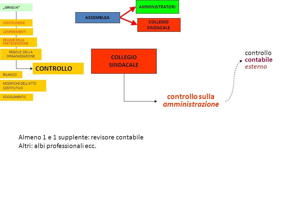 AMMINISTRATORI COLLEGIO SINDACALE ASSEMBLEA COLLEGIO SINDACALE controllo sulla amministrazione controllo contabile esterno GRIGLIA CONFERIMENTI REGIME DELLA PARTECIPAZIONE REGOLE DELLA ORGANIZZAZIONE CONTROLLO BILANCIO MODIFICHE DELLATTO COSTITUTIVO COSTITUZIONE SCIOGLIMENTO Almeno 1 e 1 supplente: revisore contabile Altri: albi professionali ecc.