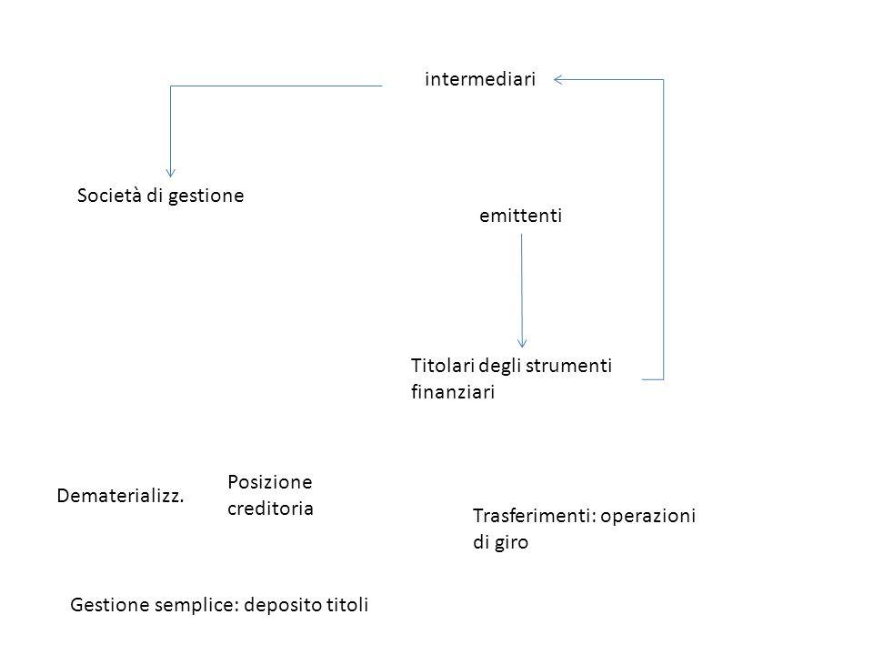 Società di gestione intermediari emittenti Titolari degli strumenti finanziari Dematerializz.