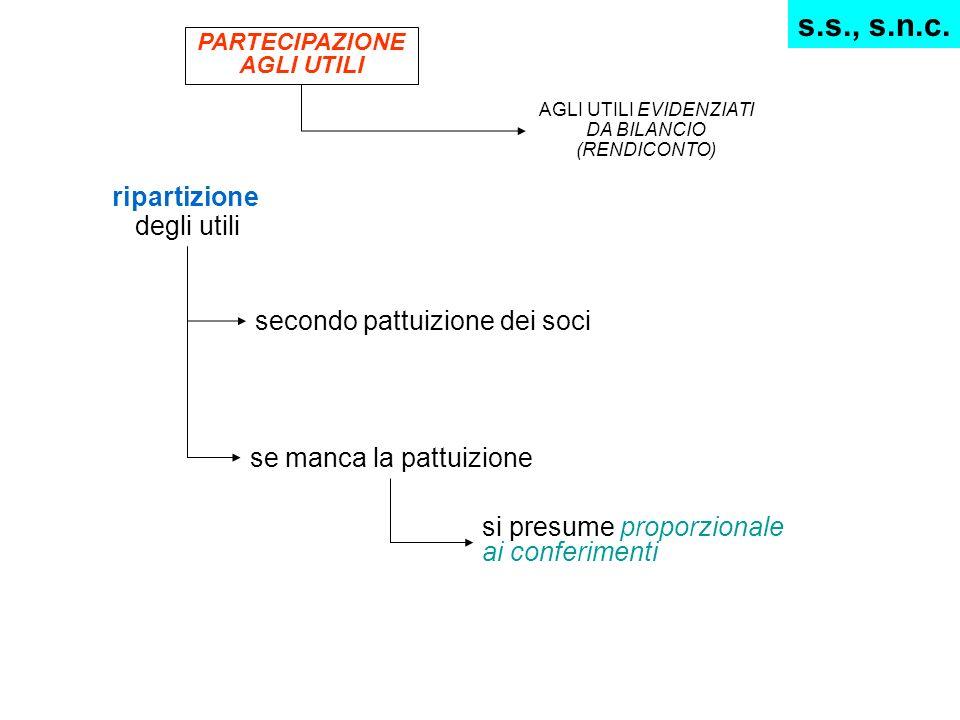 ripartizione degli utili secondo pattuizione dei soci se manca la pattuizione si presume proporzionale ai conferimenti s.s., s.n.c. PARTECIPAZIONE AGL