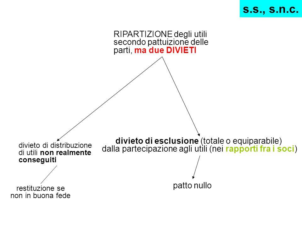 RIPARTIZIONE degli utili secondo pattuizione delle parti, ma due DIVIETI divieto di distribuzione di utili non realmente conseguiti divieto di esclusi