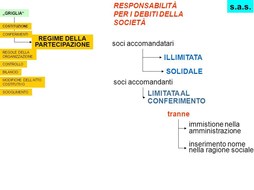 GRIGLIA REGIME DELLA PARTECIPAZIONE CONFERIMENTI COSTITUZIONE REGOLE DELLA ORGANIZZAZIONE CONTROLLO BILANCIO MODIFICHE DELLATTO COSTITUTIVO SCIOGLIMEN