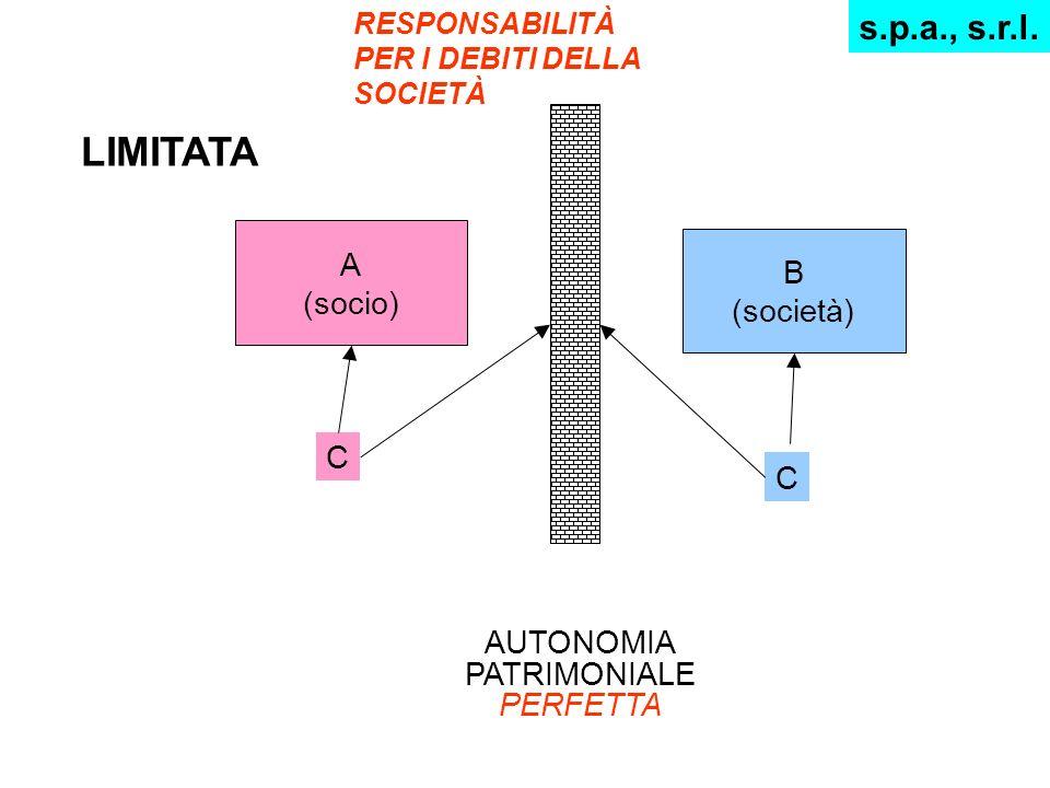 RESPONSABILITÀ PER I DEBITI DELLA SOCIETÀ s.p.a., s.r.l. LIMITATA A (socio) B (società) C C AUTONOMIA PATRIMONIALE PERFETTA