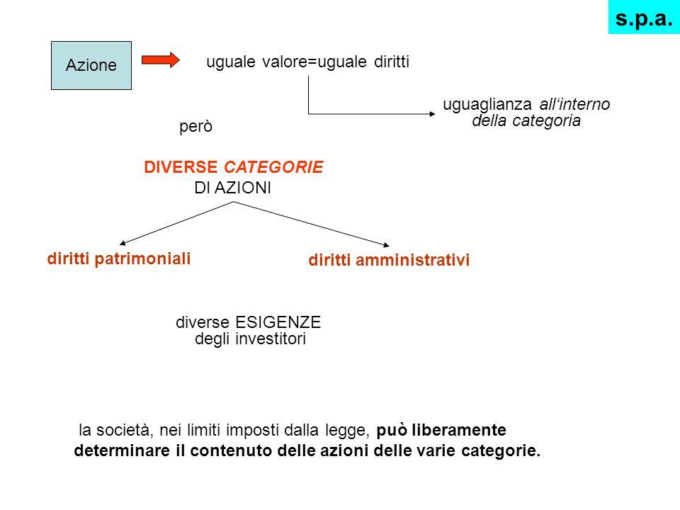 Azione uguale valore=uguale diritti però DIVERSE CATEGORIE DI AZIONI uguaglianza allinterno della categoria diritti patrimoniali diritti amministrativ