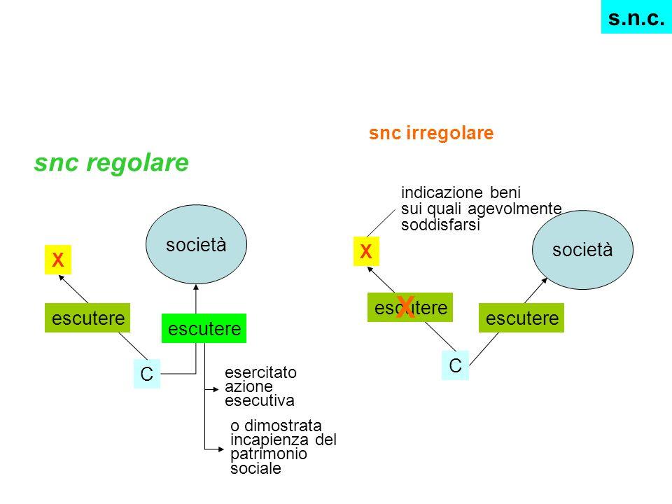 X C escutere società escutere esercitato azione esecutiva o dimostrata incapienza del patrimonio sociale snc regolare snc irregolare X C escutere soci