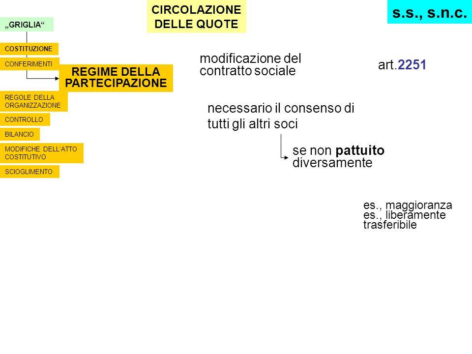 modificazione del contratto sociale art.2251 necessario il consenso di tutti gli altri soci se non pattuito diversamente es., maggioranza es., liberam