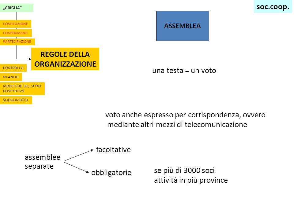 GRIGLIA CONFERIMENTI PARTECIPAZIONE REGOLE DELLA ORGANIZZAZIONE COSTITUZIONE CONTROLLO BILANCIO MODIFICHE DELLATTO COSTITUTIVO SCIOGLIMENTO ASSEMBLEA una testa = un voto voto anche espresso per corrispondenza, ovvero mediante altri mezzi di telecomunicazione assemblee separate facoltative obbligatorie se più di 3000 soci attività in più province soc.coop.