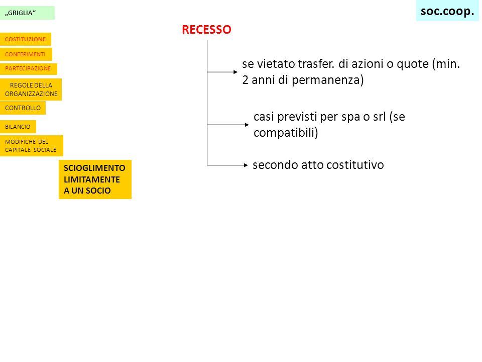 GRIGLIA CONTROLLO BILANCIO MODIFICHE DEL CAPITALE SOCIALE SCIOGLIMENTO LIMITAMENTE A UN SOCIO CONFERIMENTI PARTECIPAZIONE REGOLE DELLA ORGANIZZAZIONE COSTITUZIONE RECESSO se vietato trasfer.