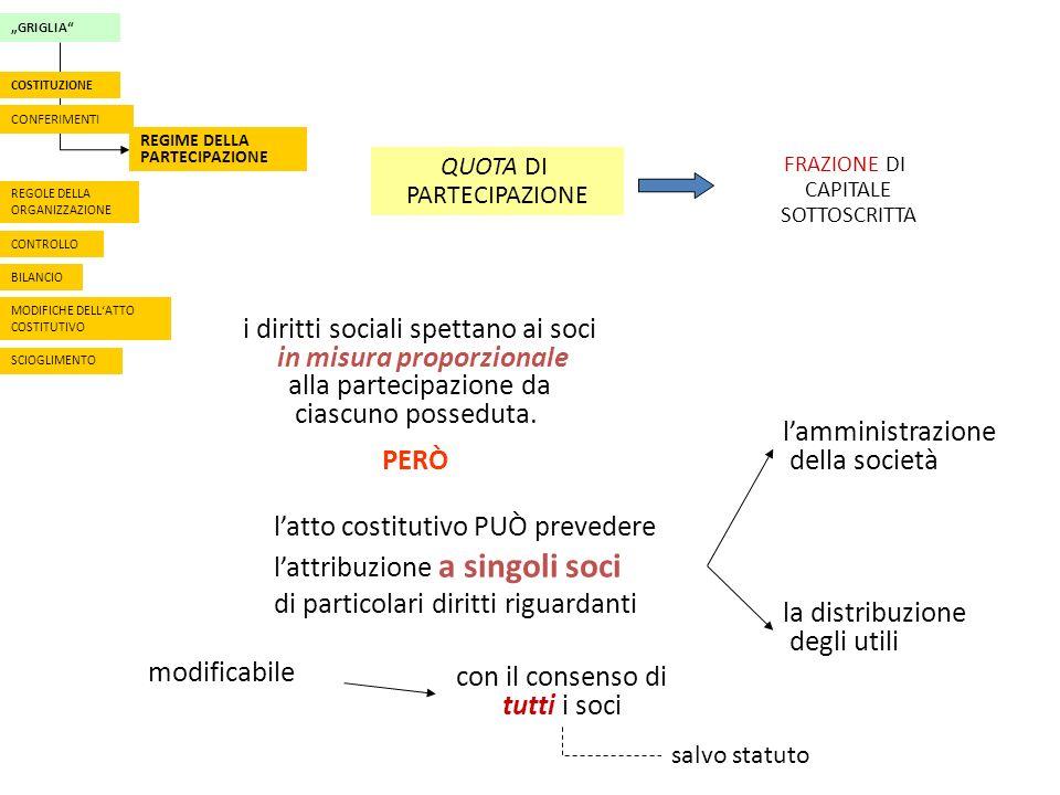 GRIGLIA CONFERIMENTI REGIME DELLA PARTECIPAZIONE REGOLE DELLA ORGANIZZAZIONE CONTROLLO BILANCIO MODIFICHE DELLATTO COSTITUTIVO COSTITUZIONE SCIOGLIMENTO QUOTA DI PARTECIPAZIONE FRAZIONE DI CAPITALE SOTTOSCRITTA i diritti sociali spettano ai soci in misura proporzionale alla partecipazione da ciascuno posseduta.