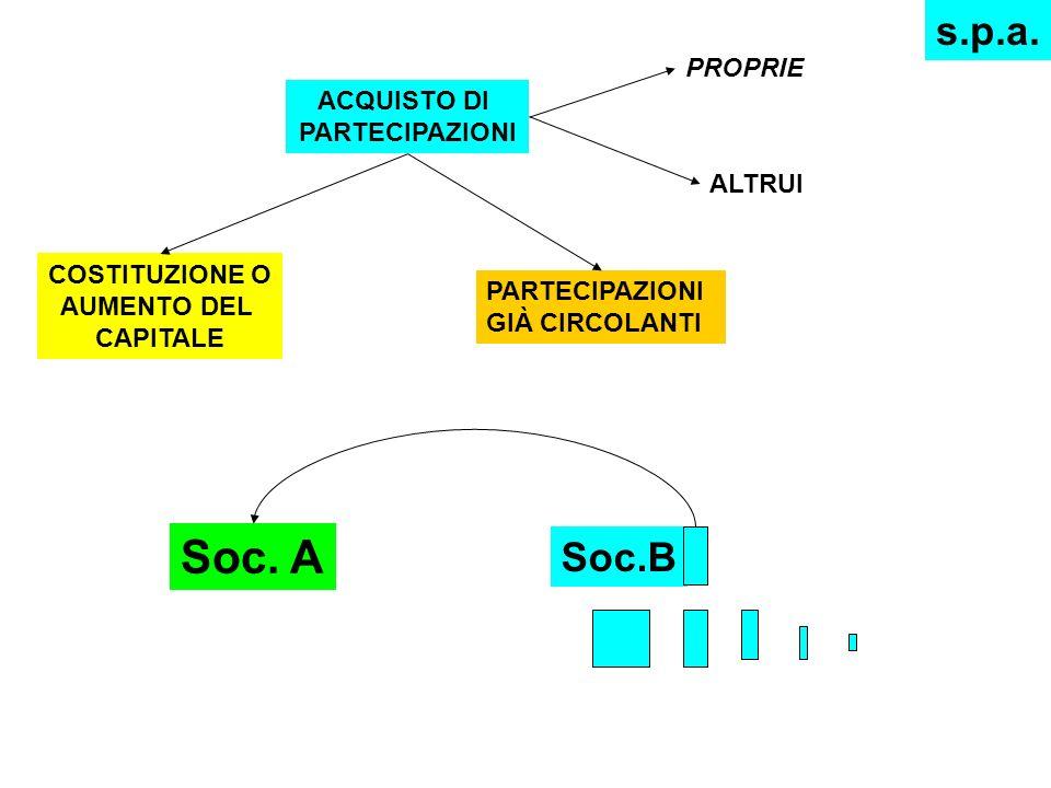 ACQUISTO DI PARTECIPAZIONI COSTITUZIONE O AUMENTO DEL CAPITALE PARTECIPAZIONI GIÀ CIRCOLANTI s.p.a.
