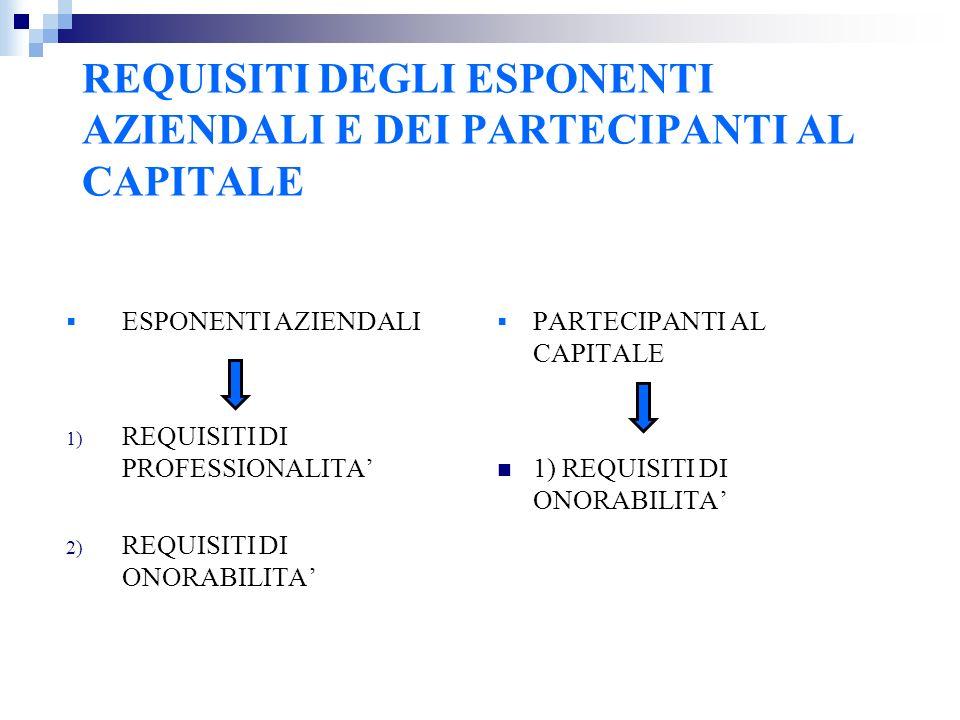 REQUISITI DEGLI ESPONENTI AZIENDALI E DEI PARTECIPANTI AL CAPITALE ESPONENTI AZIENDALI 1) REQUISITI DI PROFESSIONALITA 2) REQUISITI DI ONORABILITA PARTECIPANTI AL CAPITALE 1) REQUISITI DI ONORABILITA