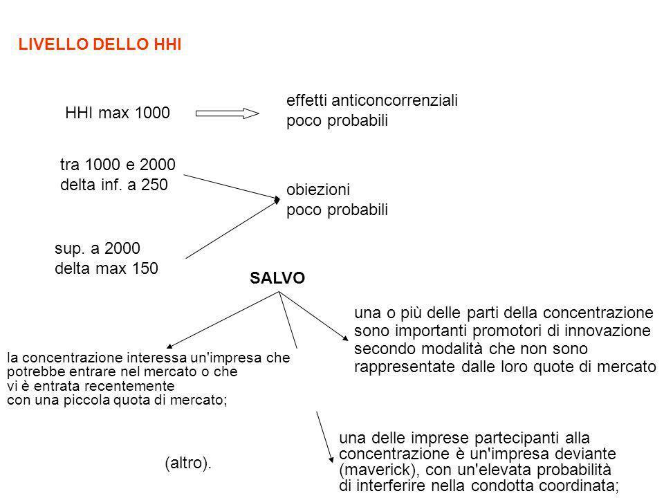 HHI max 1000 effetti anticoncorrenziali poco probabili tra 1000 e 2000 delta inf. a 250 obiezioni poco probabili sup. a 2000 delta max 150 SALVO una o