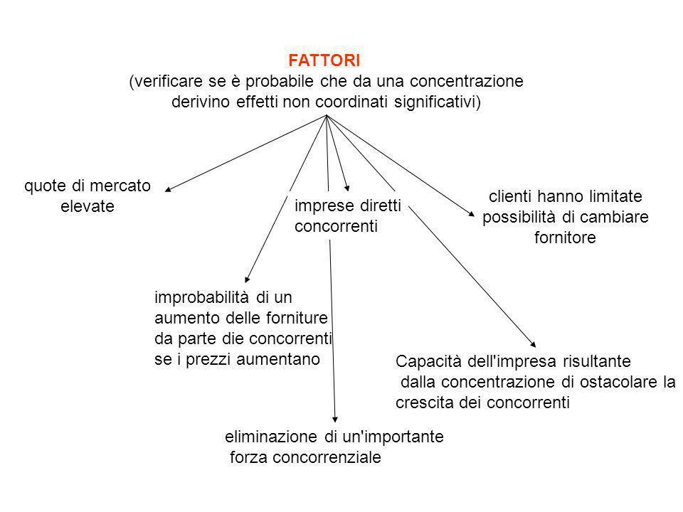 FATTORI (verificare se è probabile che da una concentrazione derivino effetti non coordinati significativi) quote di mercato elevate clienti hanno lim