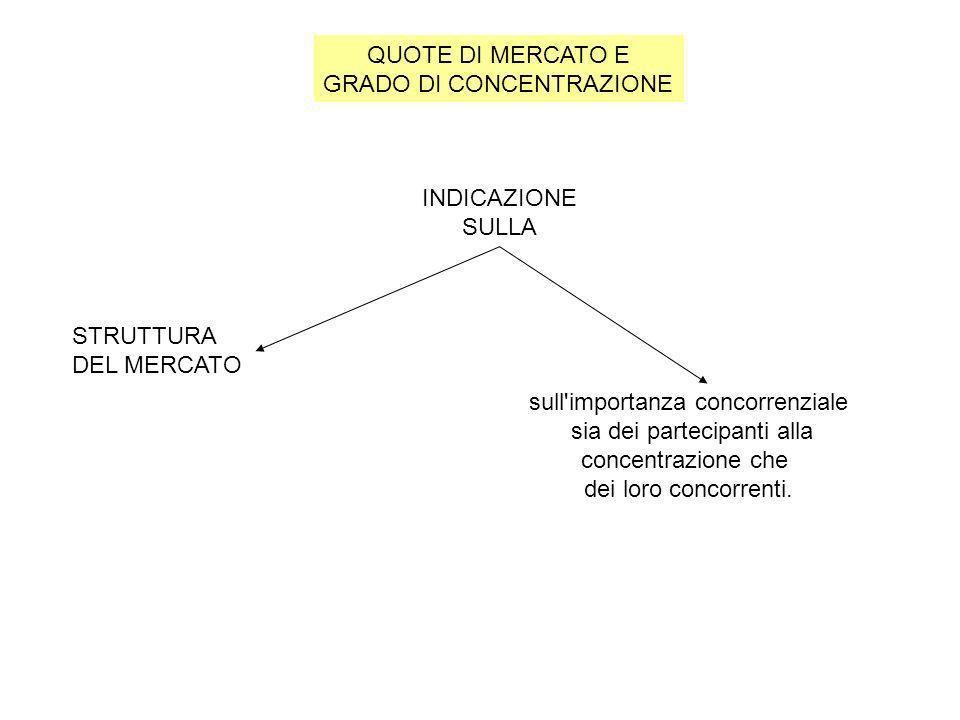 QUOTE DI MERCATO E GRADO DI CONCENTRAZIONE INDICAZIONE SULLA STRUTTURA DEL MERCATO sull'importanza concorrenziale sia dei partecipanti alla concentraz