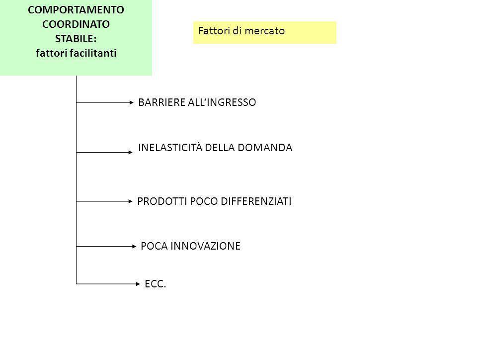 Fattori di mercato COMPORTAMENTO COORDINATO STABILE: fattori facilitanti BARRIERE ALLINGRESSO INELASTICITÀ DELLA DOMANDA PRODOTTI POCO DIFFERENZIATI P