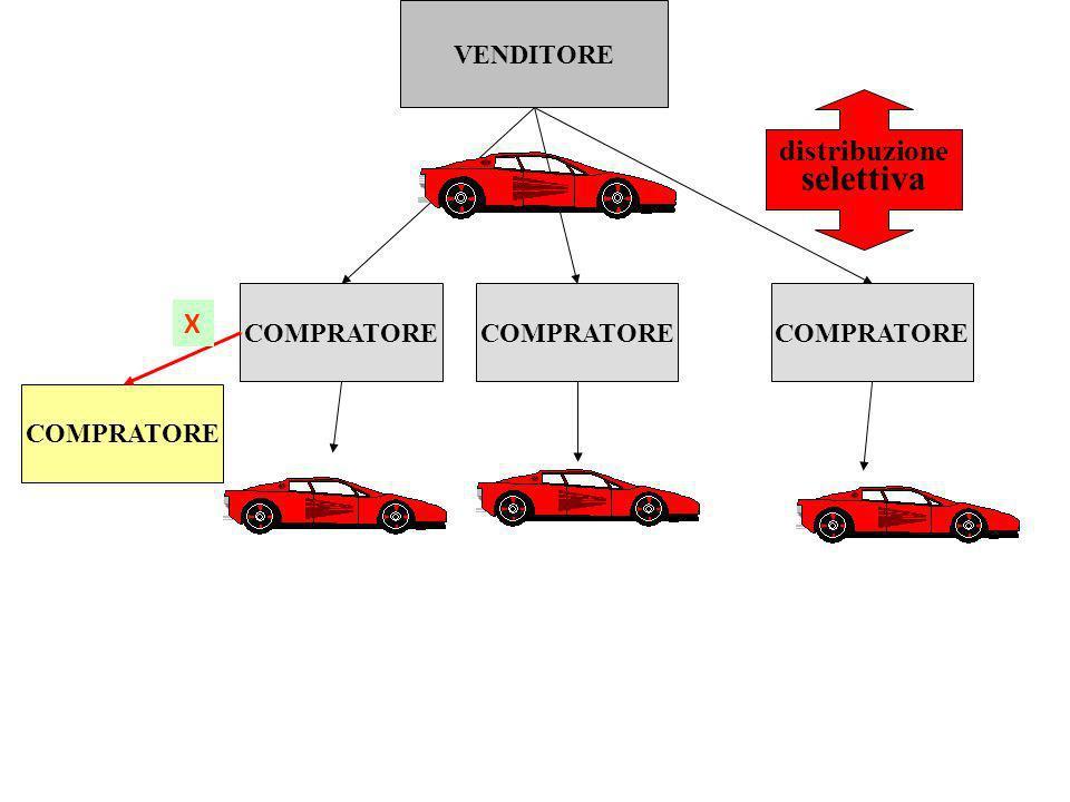 VENDITORE COMPRATORE distribuzione selettiva COMPRATORE X