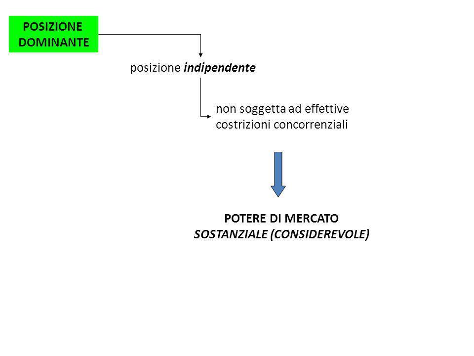 POSIZIONE DOMINANTE posizione indipendente non soggetta ad effettive costrizioni concorrenziali POTERE DI MERCATO SOSTANZIALE (CONSIDEREVOLE)