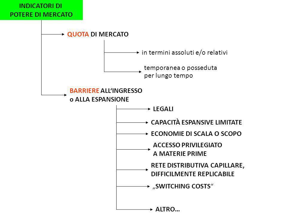 INDICATORI DI POTERE DI MERCATO QUOTA DI MERCATO in termini assoluti e/o relativi temporanea o posseduta per lungo tempo BARRIERE ALLINGRESSO o ALLA E