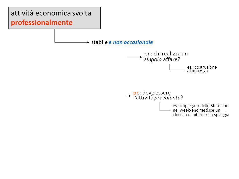 attività economica svolta professionalmente stabile e non occasionale pr.: chi realizza un singolo affare? pr.: deve essere lattività prevalente? es.: