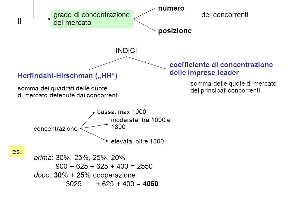 II grado di concentrazione del mercato numero posizione dei concorrenti INDICI somma dei quadrati delle quote di mercato detenute dai concorrenti concentrazione bassa: max 1000 moderata: tra 1000 e 1800 elevata: oltre 1800 prima: 30%, 25%, 25%, 20% 900 + 625 + 625 + 400 = 2550 dopo: 30% + 25% cooperazione 3025 + 625 + 400 = 4050 es.
