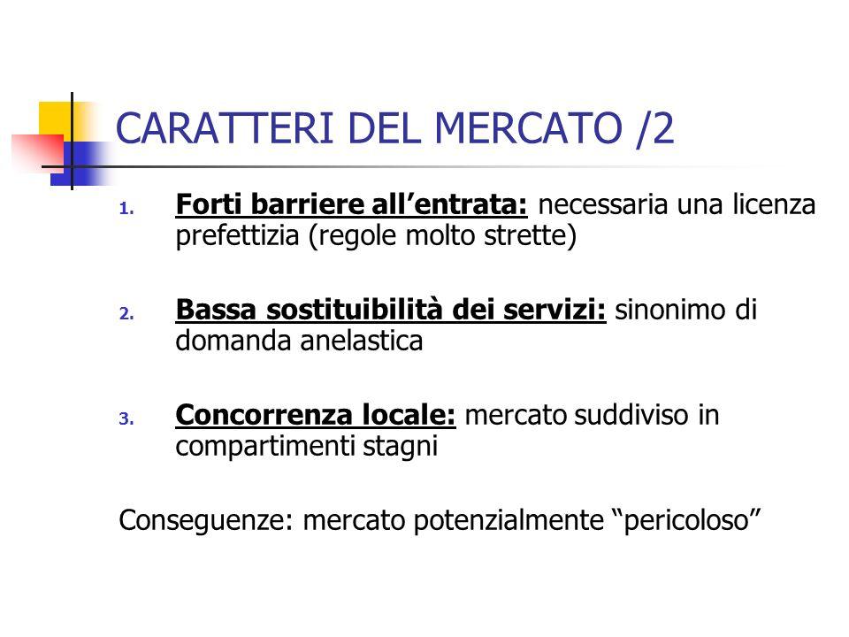 CARATTERI DEL MERCATO /2 1. Forti barriere allentrata: necessaria una licenza prefettizia (regole molto strette) 2. Bassa sostituibilità dei servizi: