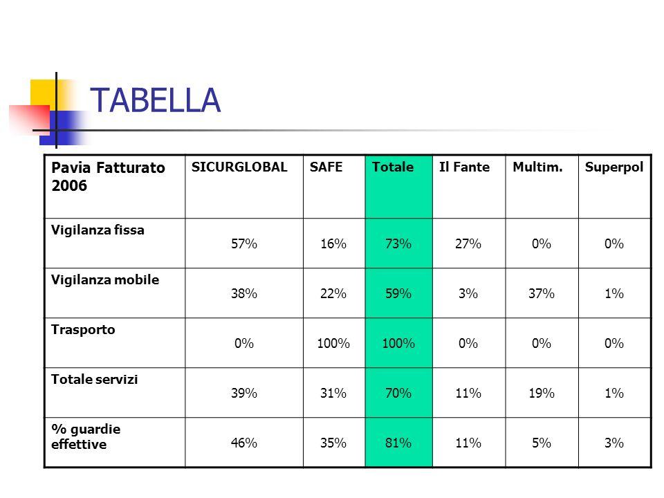 TABELLA Pavia Fatturato 2006 SICURGLOBALSAFETotaleIl FanteMultim.Superpol Vigilanza fissa 57%16%73%27%0% Vigilanza mobile 38%22%59%3%37%1% Trasporto 0