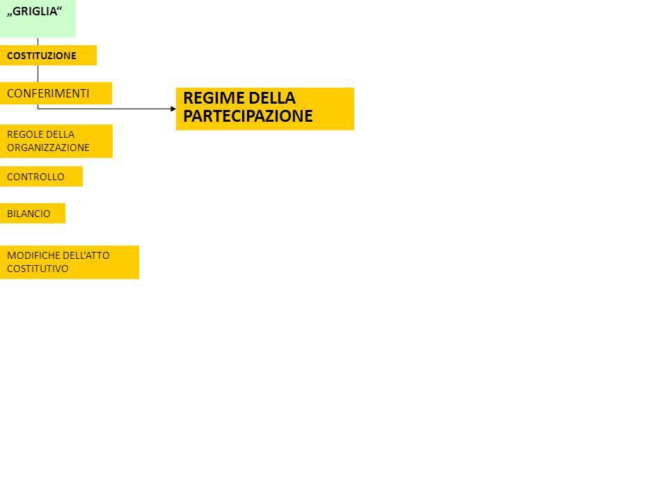 GRIGLIA CONFERIMENTI REGIME DELLA PARTECIPAZIONE REGOLE DELLA ORGANIZZAZIONE CONTROLLO BILANCIO MODIFICHE DELLATTO COSTITUTIVO COSTITUZIONE