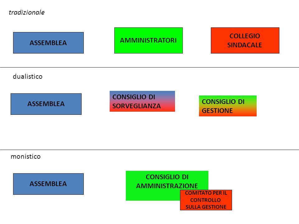 AMMINISTRATORI COLLEGIO SINDACALE CONSIGLIO DI SORVEGLIANZA CONSIGLIO DI GESTIONE CONSIGLIO DI AMMINISTRAZIONE COMITATO PER IL CONTROLLO SULLA GESTIONE ASSEMBLEA tradizionale dualistico monistico