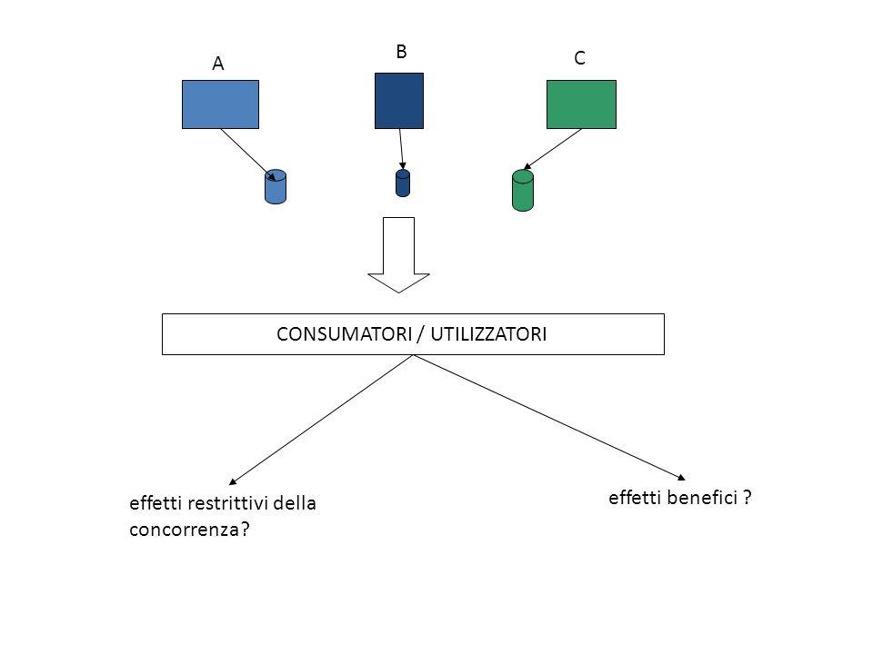 CONSUMATORI / UTILIZZATORI A B C effetti restrittivi della concorrenza effetti benefici