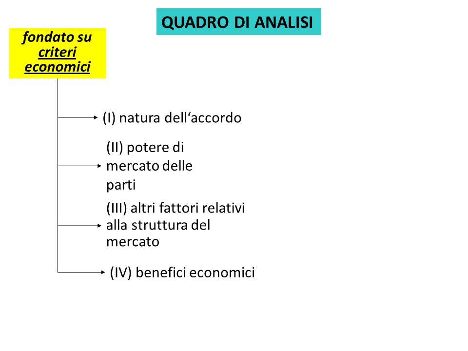 QUADRO DI ANALISI fondato su criteri economici (II) potere di mercato delle parti (III) altri fattori relativi alla struttura del mercato (I) natura dellaccordo (IV) benefici economici