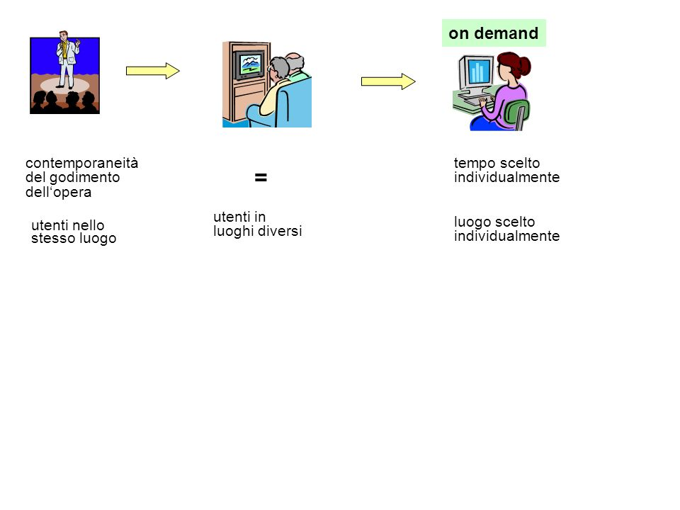 contemporaneità del godimento dellopera utenti nello stesso luogo = utenti in luoghi diversi on demand tempo scelto individualmente luogo scelto individualmente