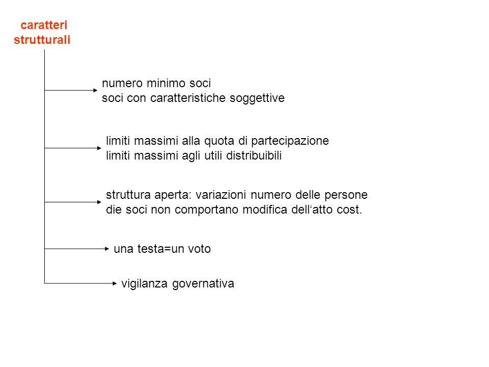 caratteri strutturali numero minimo soci soci con caratteristiche soggettive limiti massimi alla quota di partecipazione limiti massimi agli utili dis