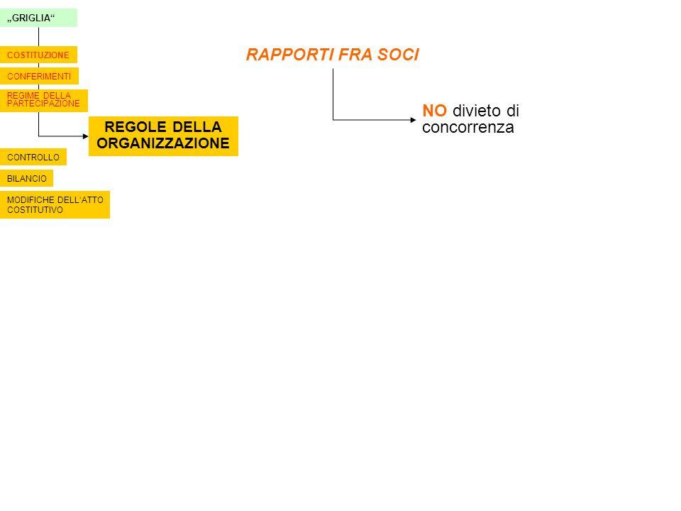 1 È costituita fra i Signori Roberto Davoli, Giulia Davoli e Silvio Bianchi una Società semplice sotto la ragione sociale di AZIENDA AGRICOLA DAVOLI DI DAVOLI ROBERTO SOCIETÀ SEMPLICE con sede in Trento (TN) via delle Ischie Frazione Mattarello – 38060 2.