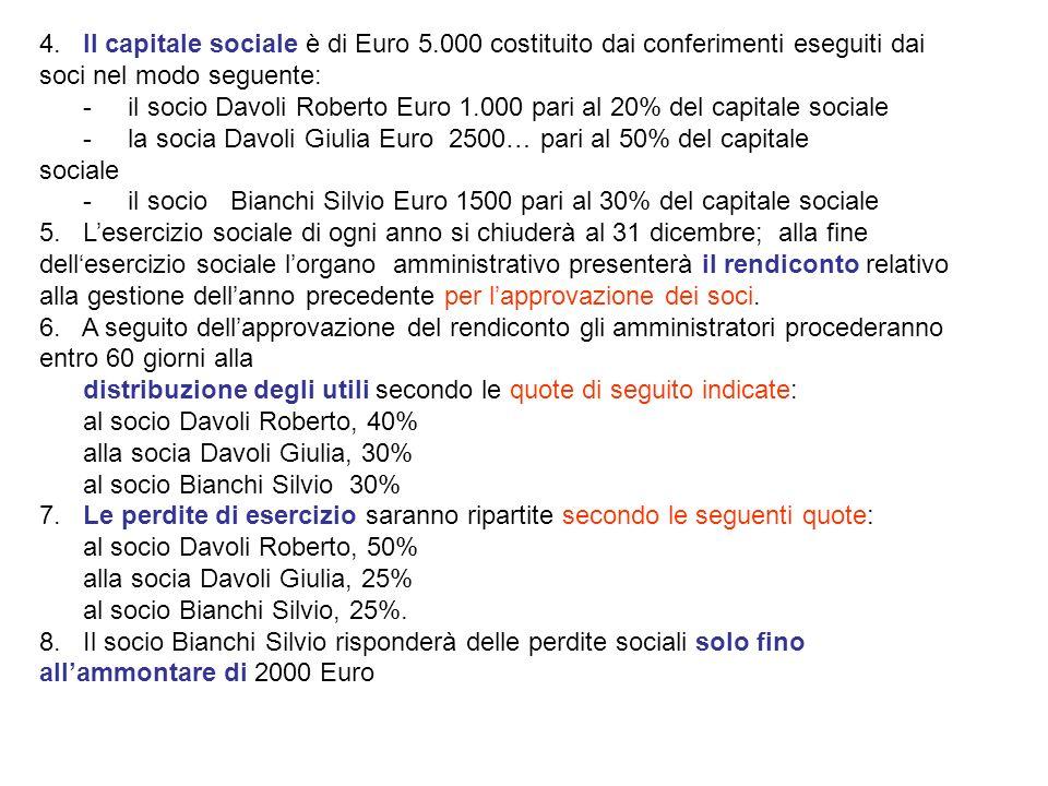 4. Il capitale sociale è di Euro 5.000 costituito dai conferimenti eseguiti dai soci nel modo seguente: - il socio Davoli Roberto Euro 1.000 pari al 2