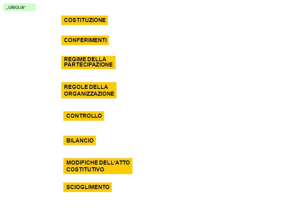 SOCIETÀ IN ACCOMANDITA SEMPLICE GRIGLIA COSTITUZIONE CONFERIMENTI REGIME DELLA PARTECIPAZIONE REGOLE DELLA ORGANIZZAZIONE CONTROLLO BILANCIO MODIFICHE DELLATTO COSTITUTIVO SCIOGLIMENTO deve essere costituita dal nome di almeno uno dei soci accomandatari SE inserito nome dellaccomandante RAGIONE SOCIALE risponde illimitatamente e solidalmente con gli accomandatari per tutte le obbligazioni sociali deve indicare il rapporto sociale se manca: ragione sociale irregolare No iscrizione R.I.