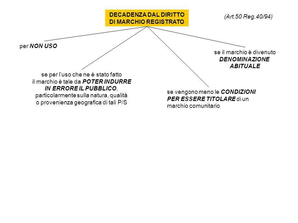 Art.22. Unitarietà dei segni distintivi 1.