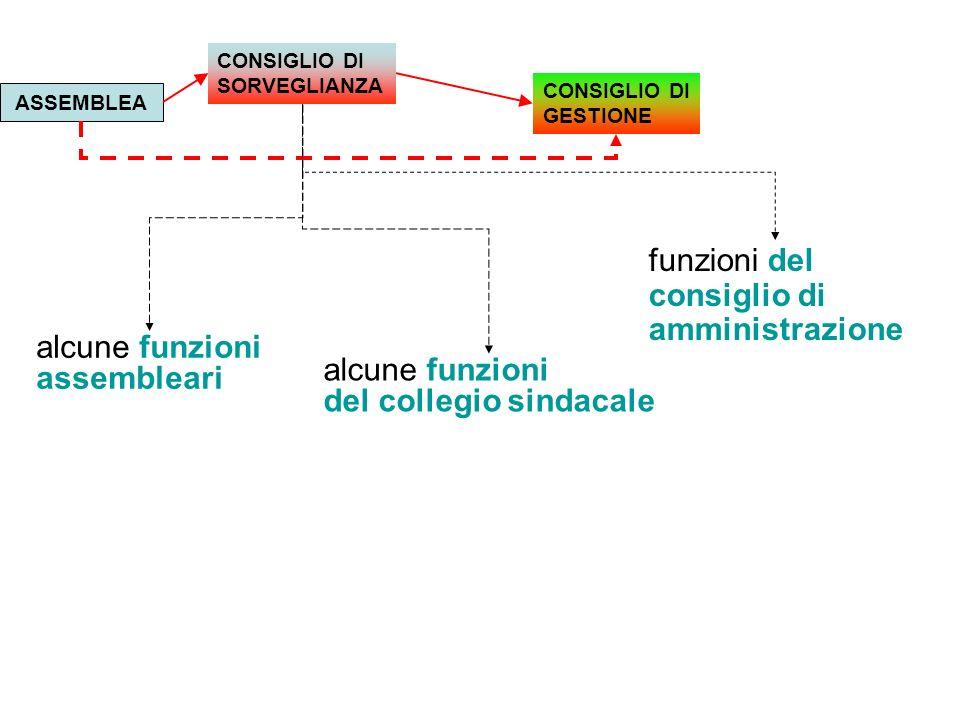 Statuto Lazio S.p.A.Art.