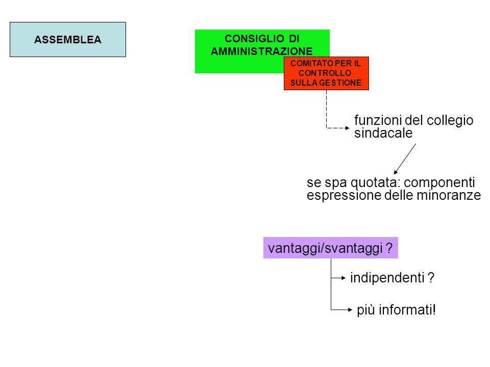 CONSIGLIO DI AMMINISTRAZIONE COMITATO PER IL CONTROLLO SULLA GESTIONE ASSEMBLEA funzioni del collegio sindacale se spa quotata: componenti espressione