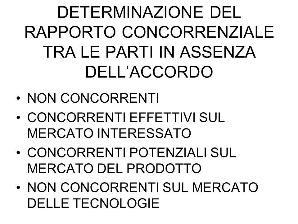 DETERMINAZIONE DEL RAPPORTO CONCORRENZIALE TRA LE PARTI IN ASSENZA DELLACCORDO NON CONCORRENTI CONCORRENTI EFFETTIVI SUL MERCATO INTERESSATO CONCORRENTI POTENZIALI SUL MERCATO DEL PRODOTTO NON CONCORRENTI SUL MERCATO DELLE TECNOLOGIE